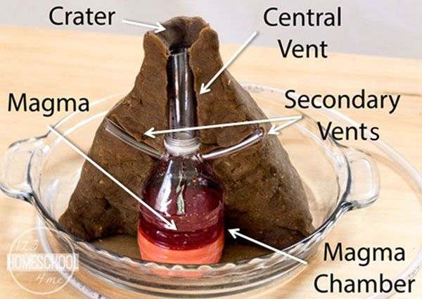Volcano Project - Look Inside a Volcano