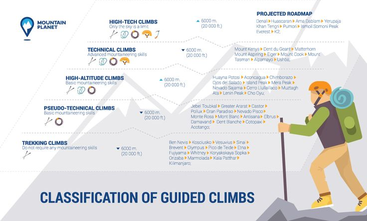 Classification of Guided Climbs according to Mountain Planet