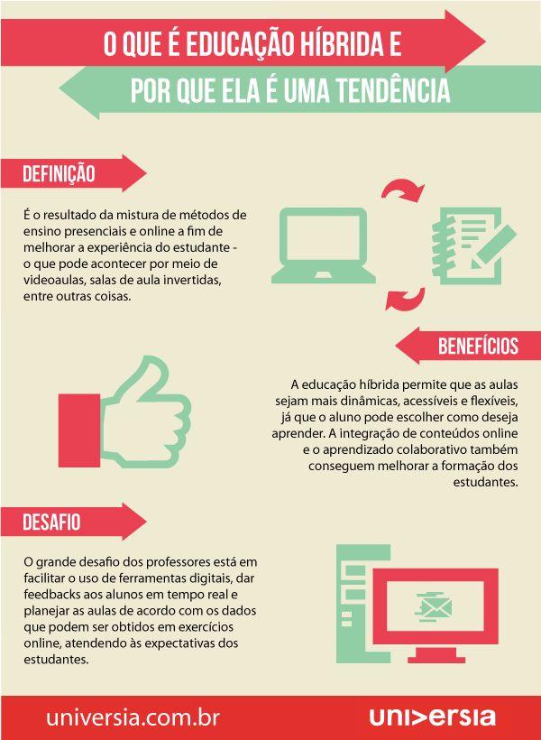 Infográfico: entenda o que é educação híbrida e por que ela é uma tendência na educação
