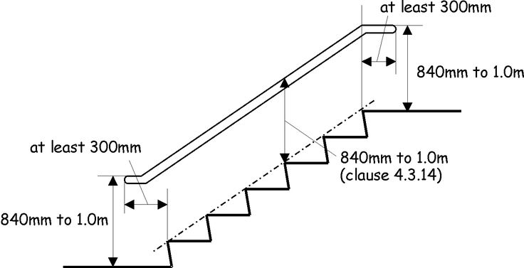 Image Result For Staircase Measurements Mm Stair