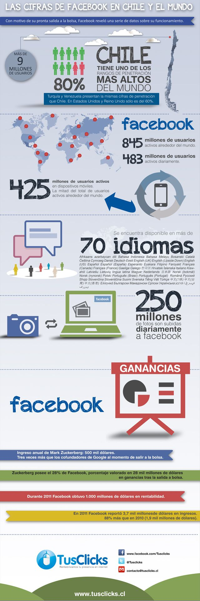 Las cifras de FaceBook en Chile y el Mundo #infografia