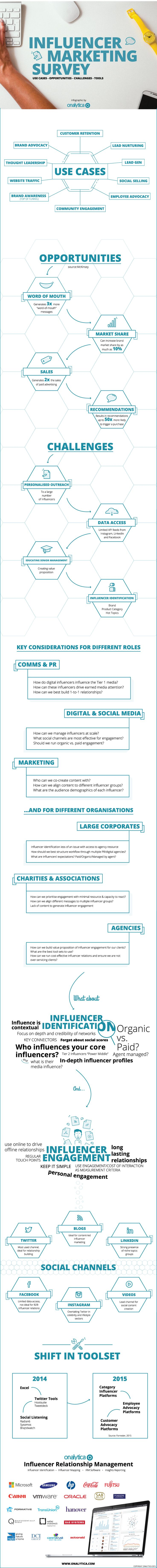 Onalytica Influencer Marketing Survey - Use Cases, Opportunities, Challenges and Tools #Infographic @Onalytica