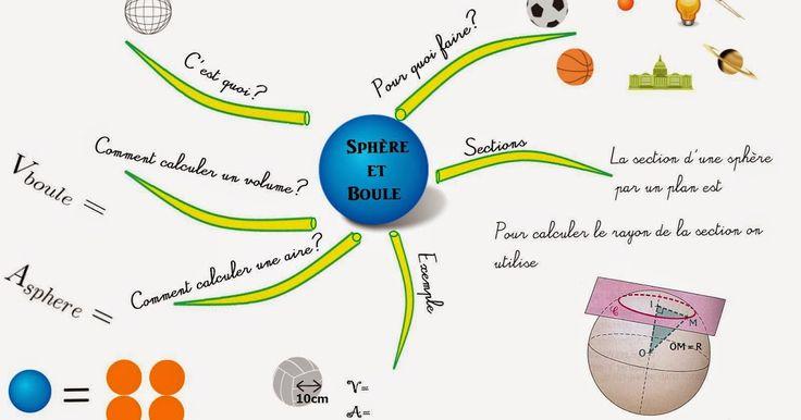 - Pour l'aire de la sphère: elle est égale à 4 fois l'aire d'un disque (voir vidéo de l'article précédent)  - le théorème clé pour étudi...