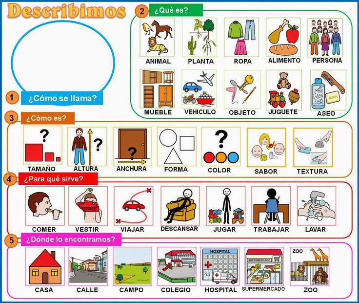 Guía para descripciones, apoyada con pictogramas .    Dirigido a alumnado que presenta dificultad para realizar descripciones de forma estru...