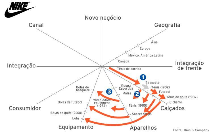 Nike e Reebok: erros e acertos da expansão | Endeavor Brasil