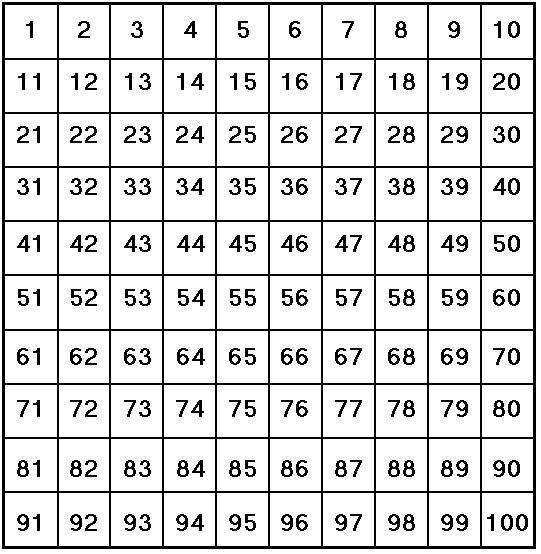 Het honderdveld? Het honderdveld! Ja, wij kennen het honderdveld. Is dat niet zo'n hulpmiddel met hokjes waarvan je nooit goed weet wat je ermee moet, als je kind alle getallen tot honderd inmiddel...