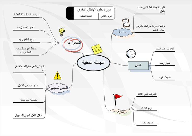 تعريف الجملة الفعلية الجملة الفعلية هي التي تبدأ بفعل والفعل إما ماض أو مضارع أو أمر وتتكون الجملة الف Learn Arabic Language Arabic Language Learning Arabic