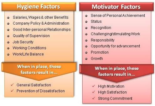 Herzberg's Motivation / Hygiene Theory