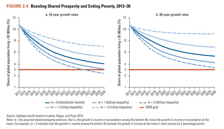 Change in poverty given a variety of inequality scenarios