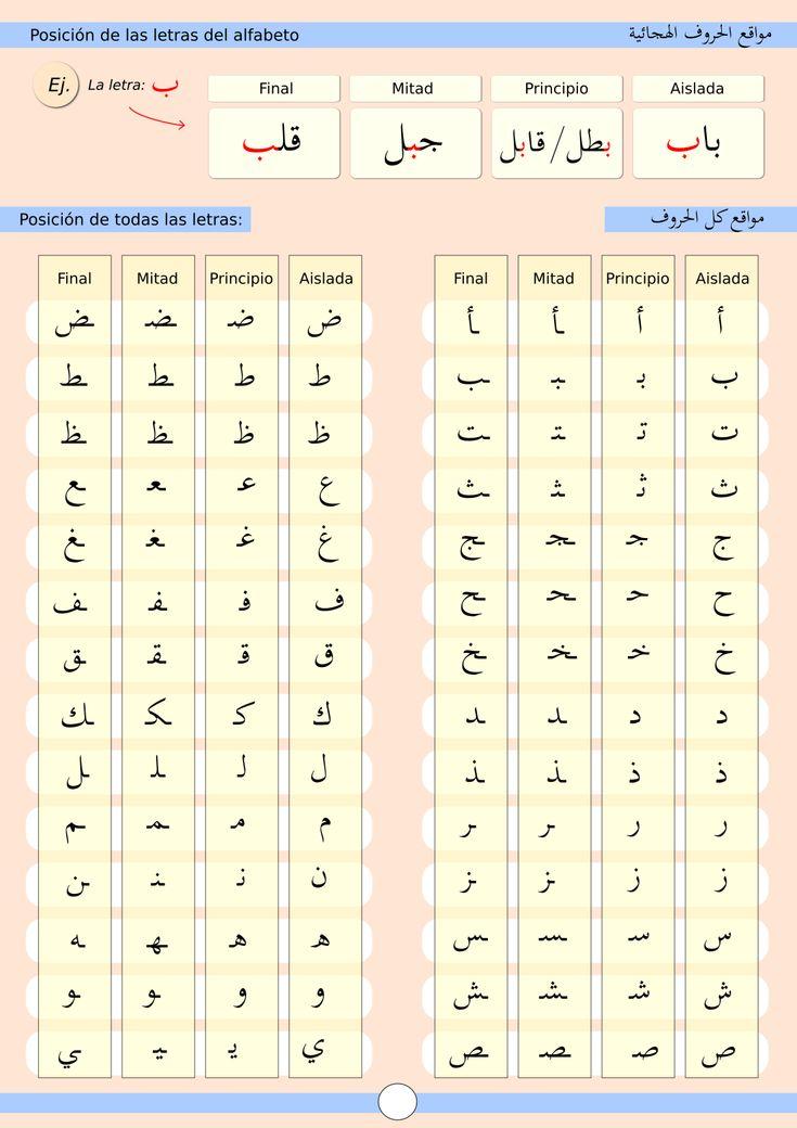 posicion de las letras del alfabto