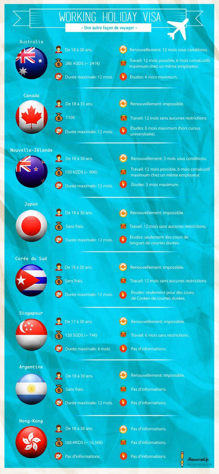 #Infographie sur les différents #Visas Working Holiday. #voyage #visa #VWH