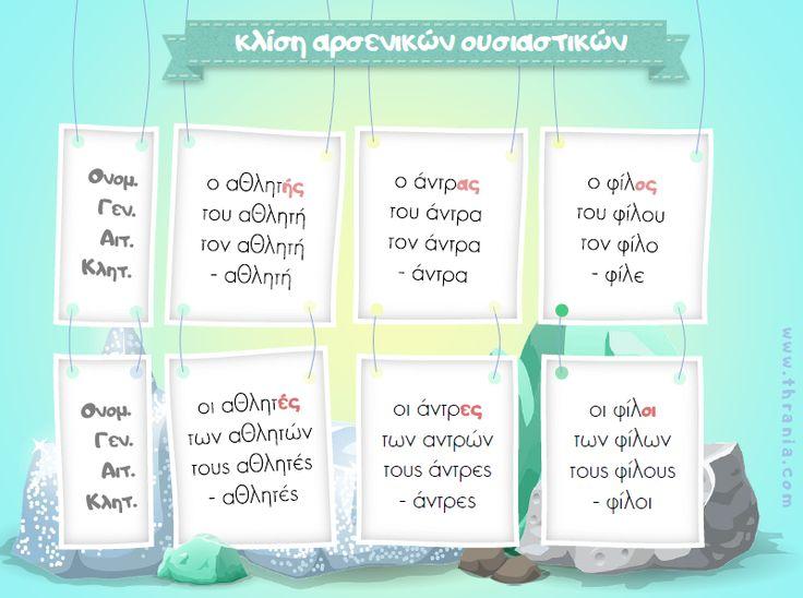 Νέα εκπαιδευτική αφίσα! Γλώσσα - Γραμματική: ''Κλίση αρσενικών ουσιαστικών'' http://www.thrania.com/…