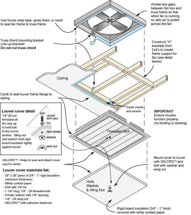 aadb74b9735bff68071f12bace402001 building plans building ideas 119 best need to know images on pinterest house fan, attic fan master flow attic fan wiring diagram at webbmarketing.co