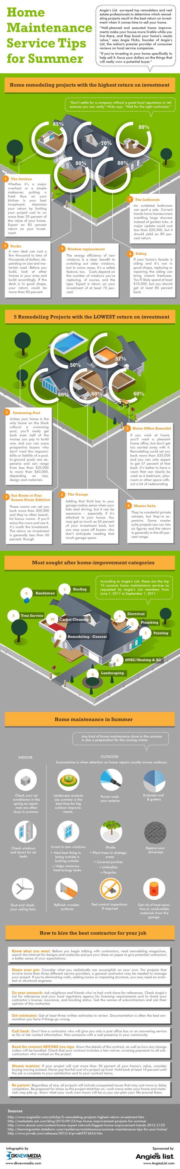 Basement renovation return on investment - Home Maintenance Service Tips For Summer