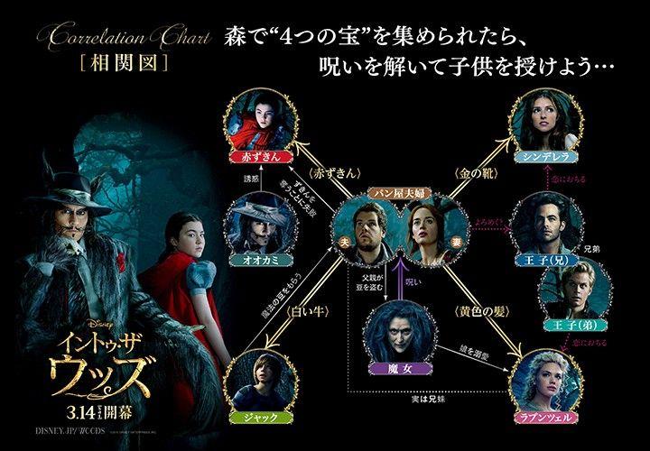 イントゥ・ザ・ウッズ|映画|ディズニー|Disney.jp |