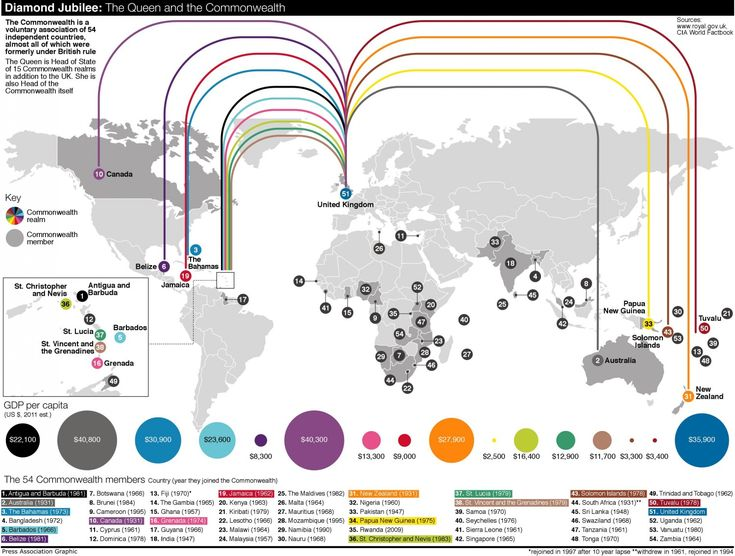 The Queen and the Commonwealth Infographic