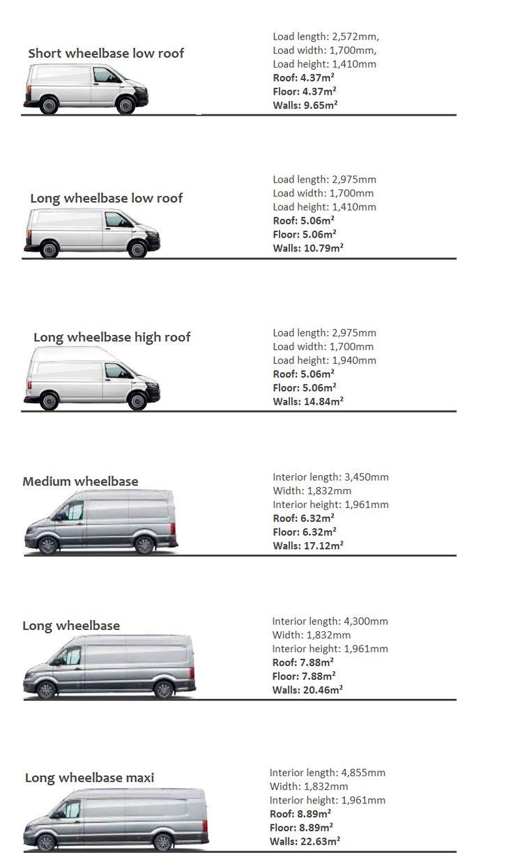 How Much Van Insulation?