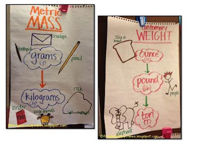 Metric (mass) & Customary (weight) Anchor Charts -- Tales of Frogs and Cupcakes: More Math Anchor Charts! Part 1
