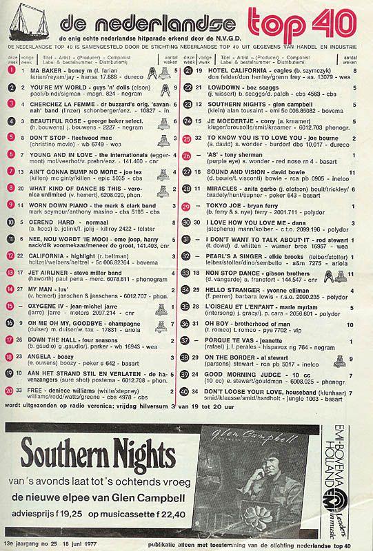 Elke week naar de platenzaak om de top 40 op te halen, jaren 70