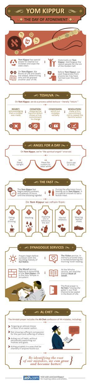 Beautifully done explanation of the Jewish observations of Yom Kippur.