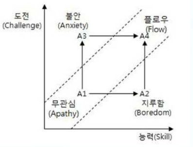 flow of theory Two-step flow model of communication: two-step flow model of communication, theory of communication that proposes that interpersonal interaction has a far stronger effect on shaping public.