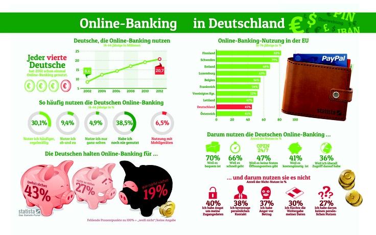Online-Banking-Markt in Deutschland: Zahlen, Daten, Fakten.