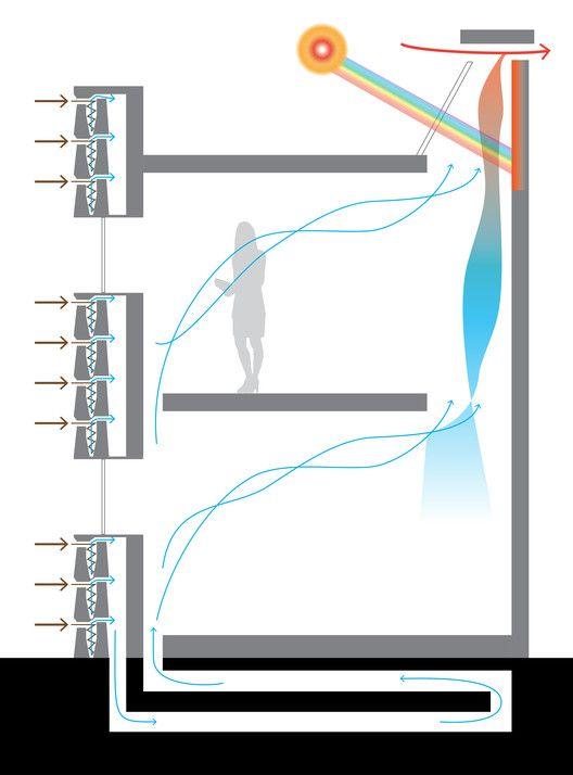 Best 25 Ventilation System Ideas On Pinterest