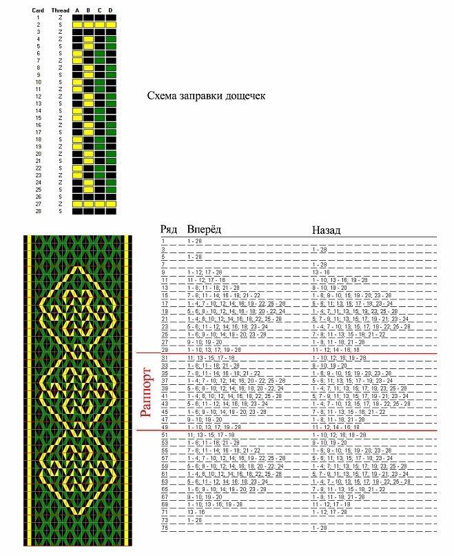 Ткачество на дощечках - Tablet Weaving – 18 фотографий                                                                                                                                                                                 More