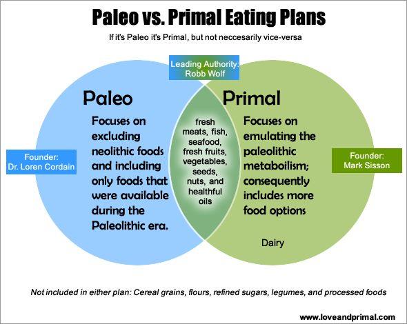Primal Body Primal Mind Food List
