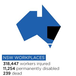 318,447 workers injured, 11,254 permanently disabled and 239 dead