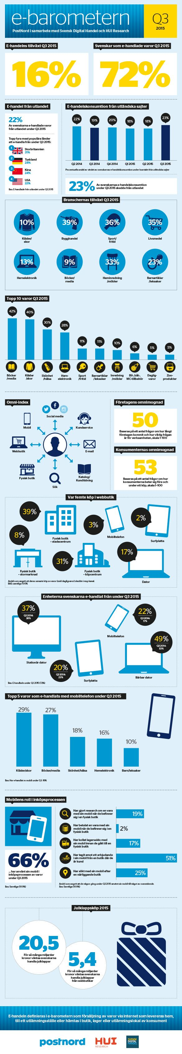 Infografik över e-barometern tredje kvartalet 2015