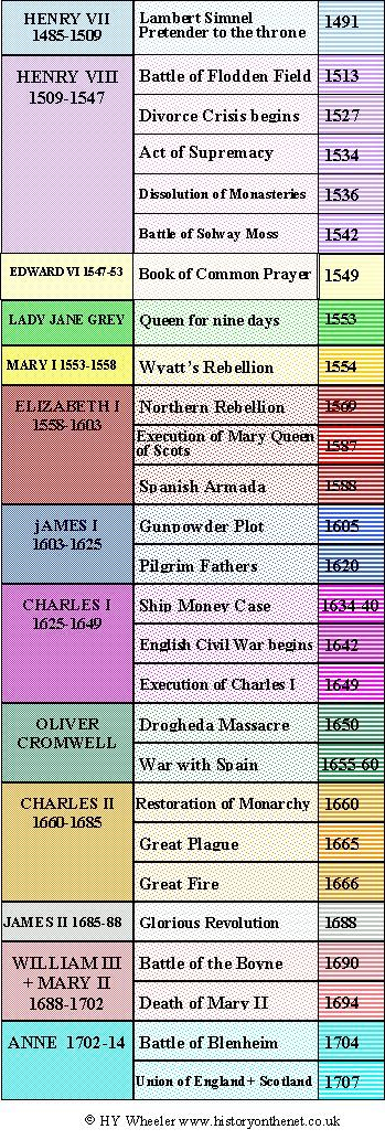 Culture & Civilization of English Speaking Countries II: The Tudor and Stuart Monarchs and some of the main events of thier reign