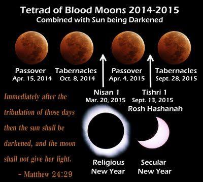 Blood Moons in 2014 2015   29 April 2014 - Gerhana Matahari Total - 29 Nisan 5774, 14 hari ...