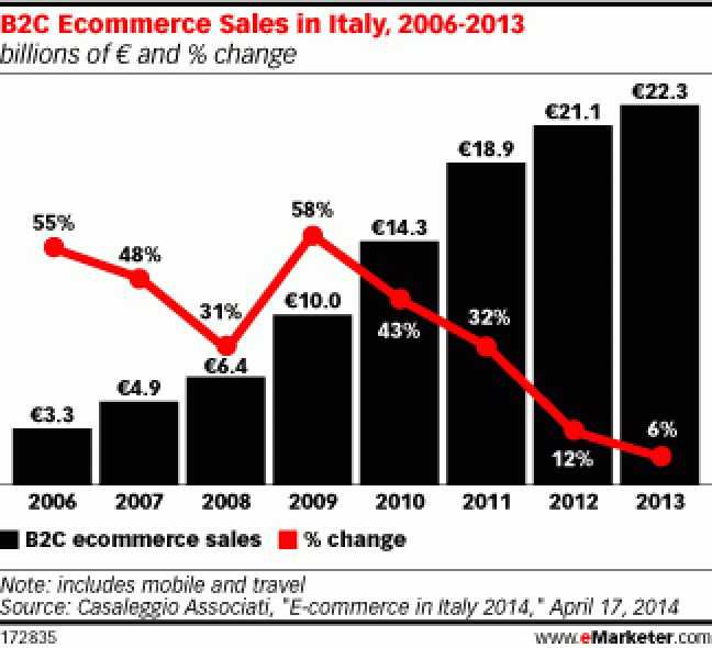 ecommerce in italy is far from mature.. #ecommerce #Italy