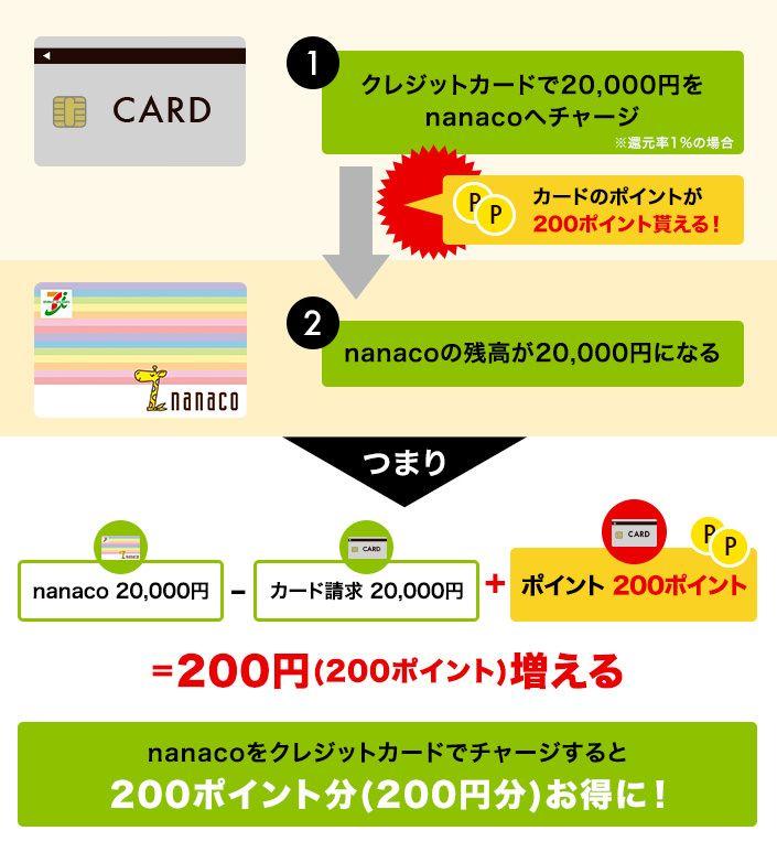 nanacoにクレジットカードチャージした時の例