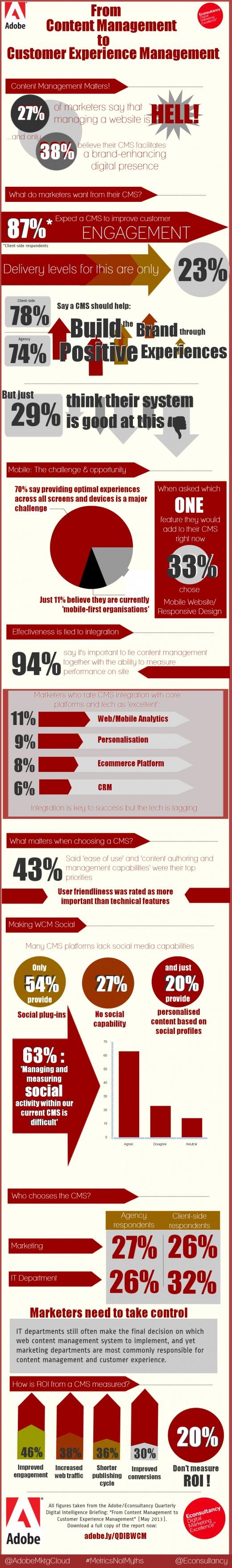Infografik Web Content Management: http://blog.adobe-solutions.de/web-experience-management/studie-infografik-websitenpflege-ist-die-holle/