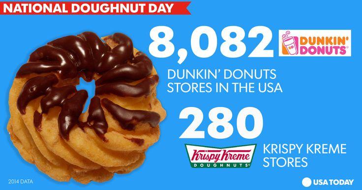 Happy National Doughnut (Donut) Day! Dunkin' vs. Krispy Kreme in the US