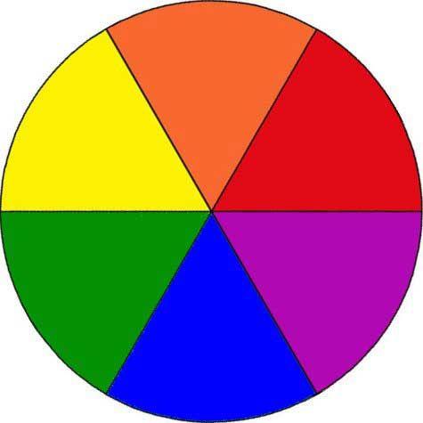 väriympyrä | Linkki--> Väri (OPH/Etälukio)