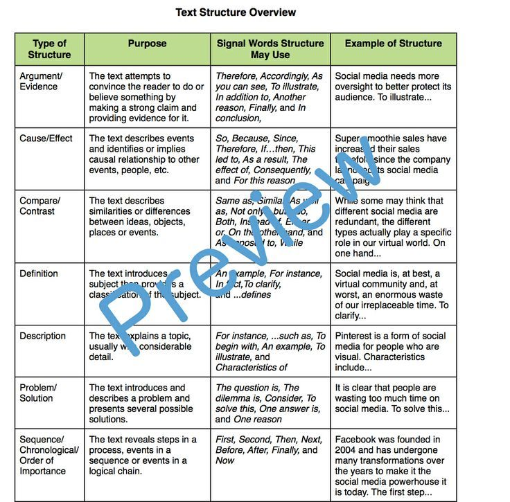 A handout to help evaluate informational text structures found in the Common Core Reading Standards for Informational Texts (Grades 9-12). $