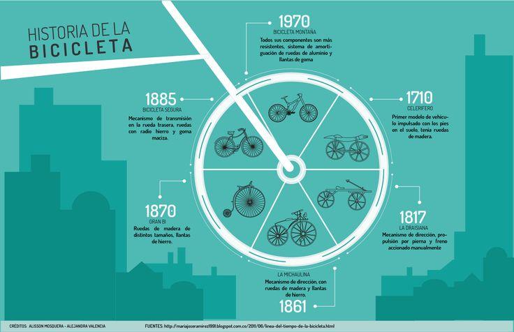 linea de tiempo, especificando los diferentes cambios de la bicicleta a través del tiempo.