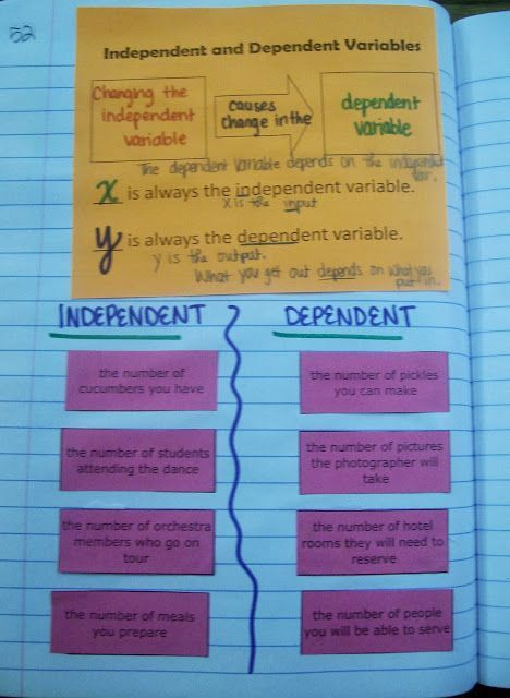 Independent And Dependent Variable Notes Algebra 1