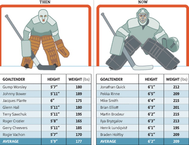 One for all you #hockey #goalies out there... What ever happened to Alan Bester