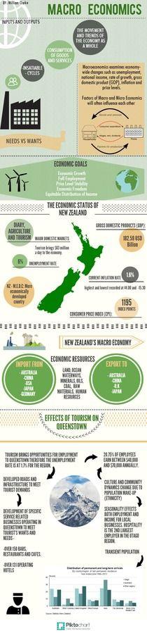 Macro Economics 2 Copy | Piktochart Infographic Editor