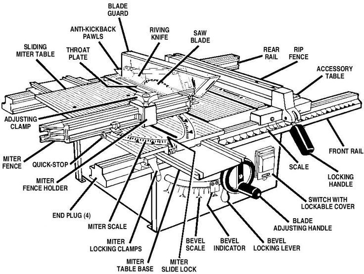 Parts Of A Table Saw Diagram At Duckduckgo