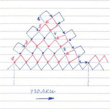 Grafico 2 -Como hacer Puntillas Encaje Palestino. Tutoriales