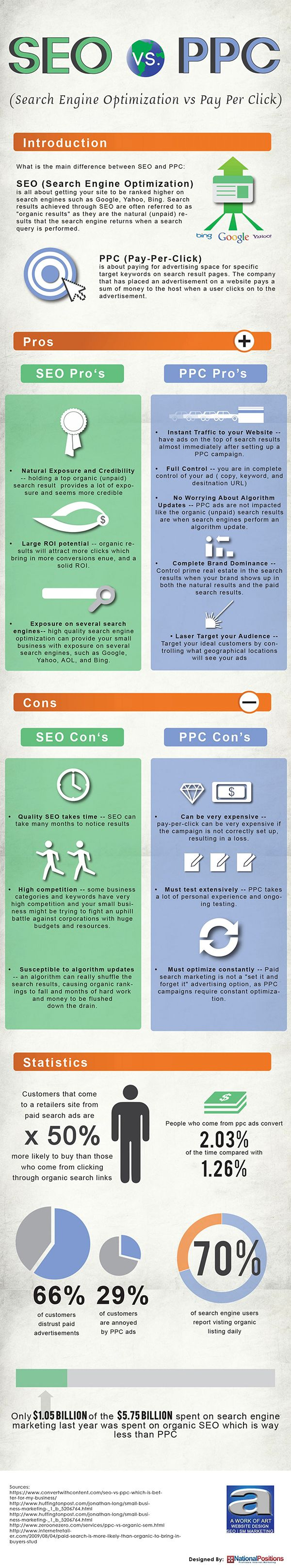 Seo vs PPC: How To Market Your Website [Infographic]