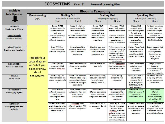 Ecosystems Personal Learning Plan - Teacher's Marketplace, the online marketplace for teachers, by teachers, with original educational digital resources, lesson plans, worksheet, printables and more!