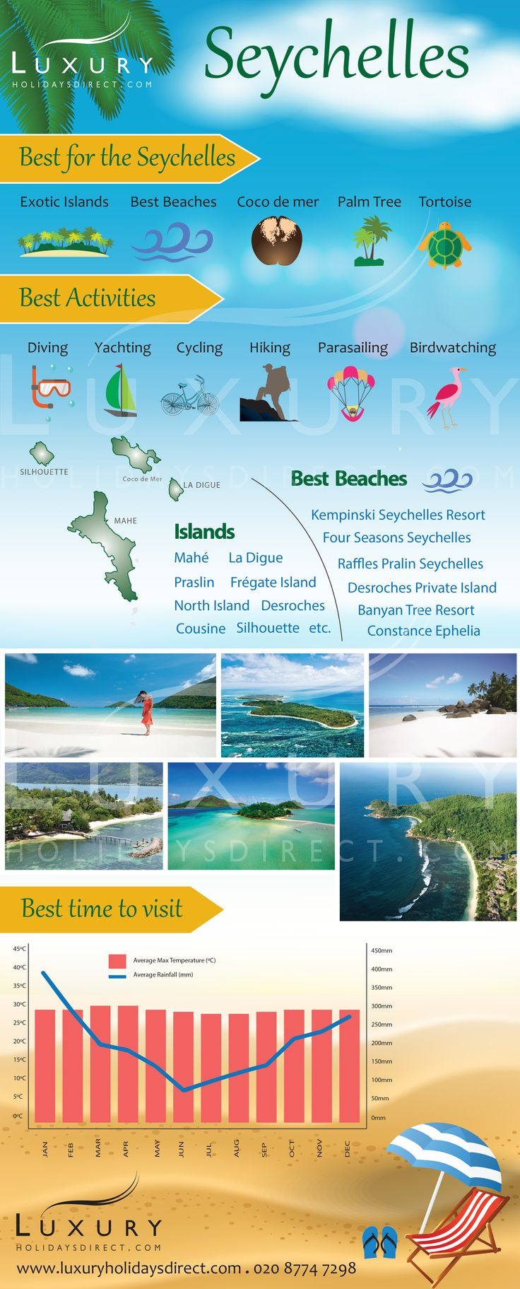 Luxury Holidays to #Seychelles - Guide to Seychelles (Infographic)