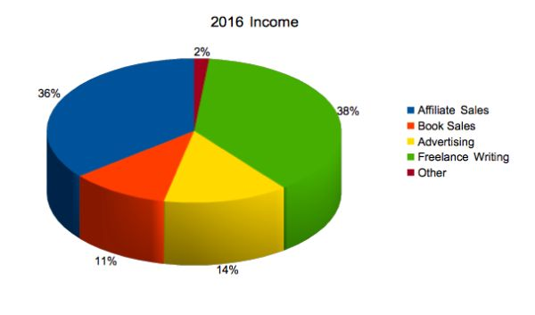 Earning a Location Independent Living: My 2016 Income
