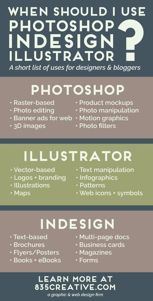 What's the difference between Photoshop, InDesign …